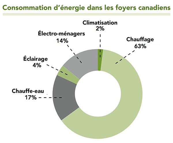 NRCAN energie FR